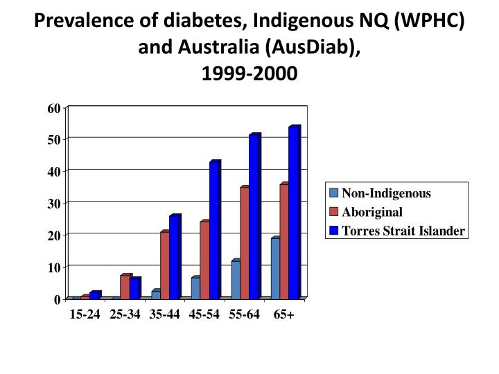 Prevalence of diabetes, Indigenous NQ (WPHC) and Australia (AusDiab),