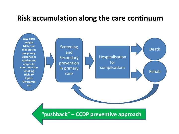 Risk accumulation along the care continuum