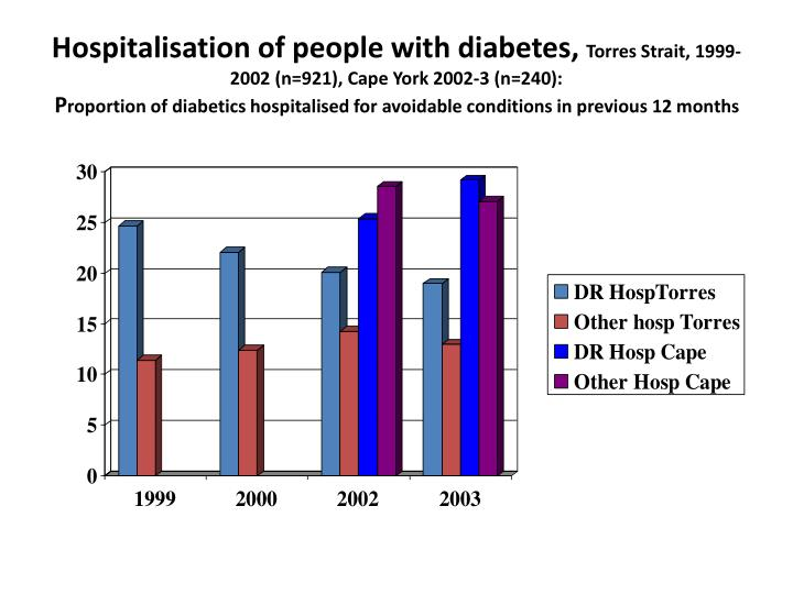 Hospitalisation of people with diabetes,