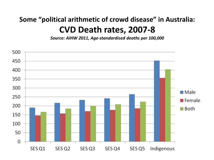 "Some ""political arithmetic of crowd disease"" in Australia:"