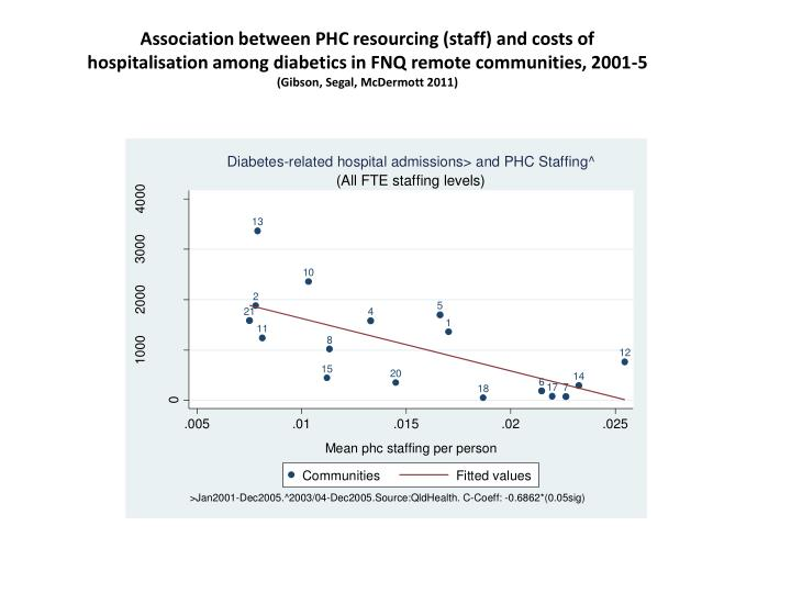 Association between PHC resourcing (staff) and costs of hospitalisation among diabetics in FNQ remote communities, 2001-5