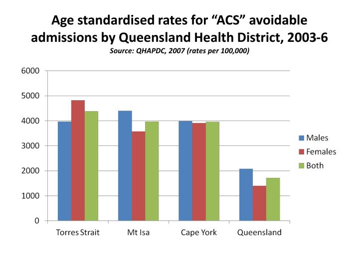 "Age standardised rates for ""ACS"" avoidable admissions by Queensland Health District, 2003-6"