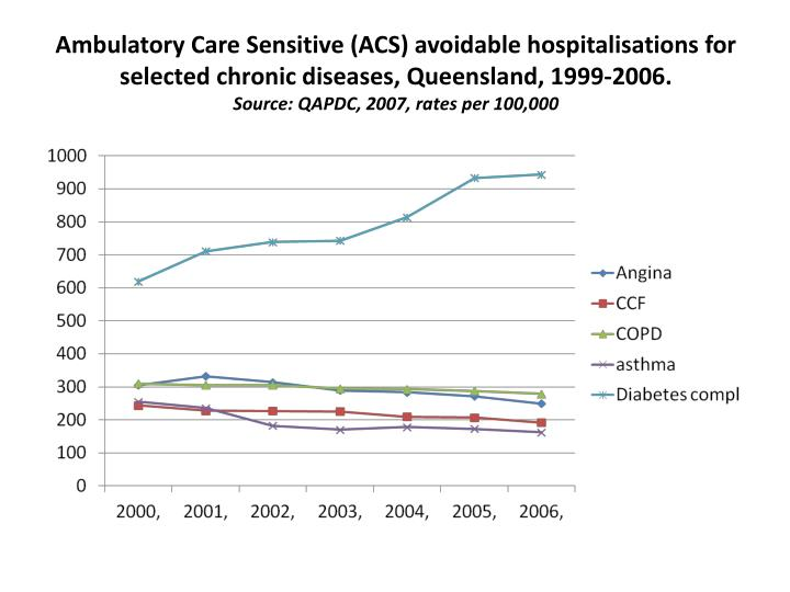 Ambulatory Care Sensitive (ACS) avoidable hospitalisations for selected chronic diseases, Queensland, 1999-2006.