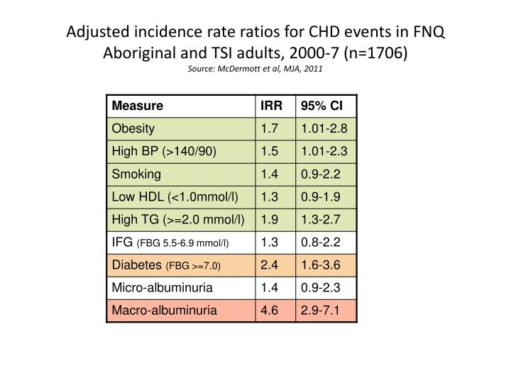 Adjusted incidence rate ratios for CHD events in FNQ Aboriginal and TSI adults, 2000-7 (n=1706)