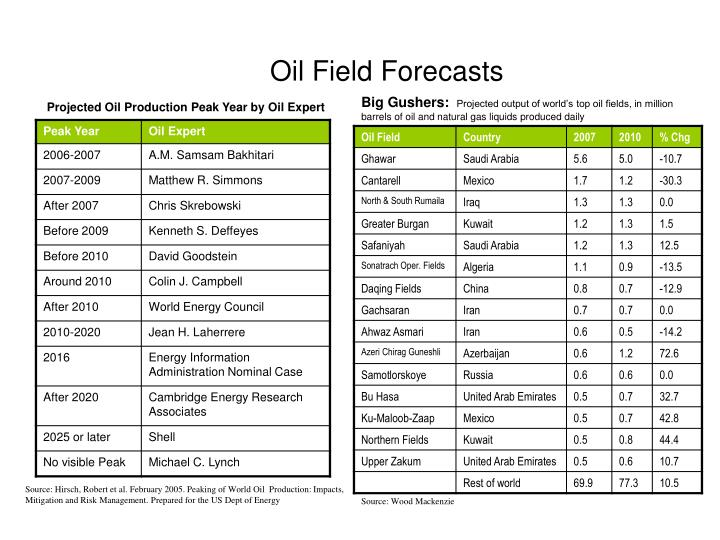 Oil Field Forecasts
