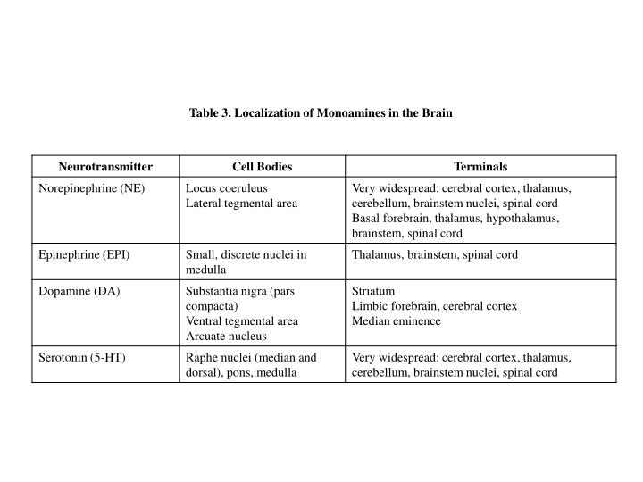 Table 3. Localization of Monoamines in the Brain