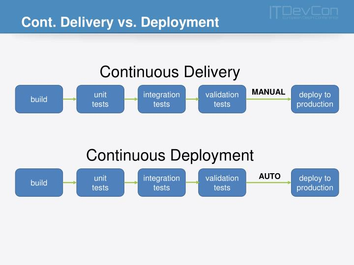Cont. Delivery vs. Deployment