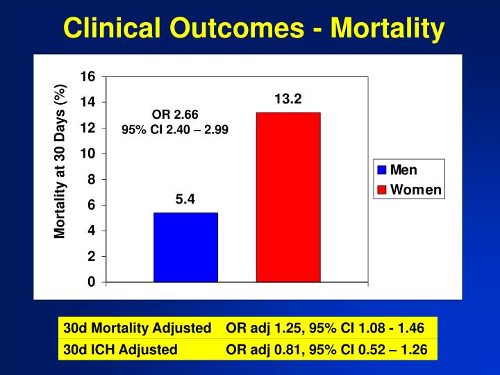 Clinical Outcomes - Mortality