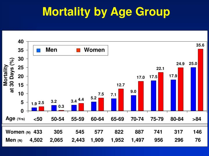 Mortality by Age Group