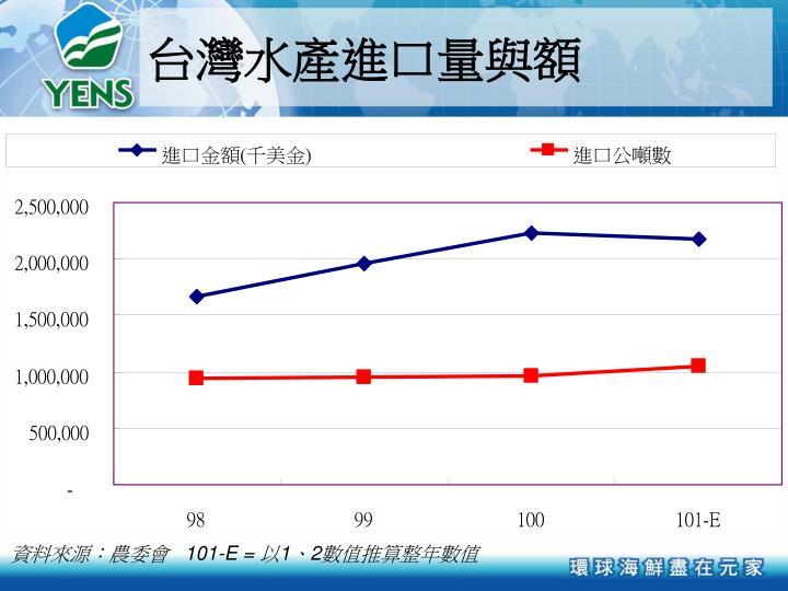 台灣水產進口量與額