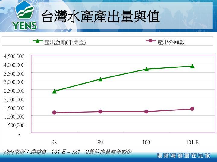 台灣水產產出量與值