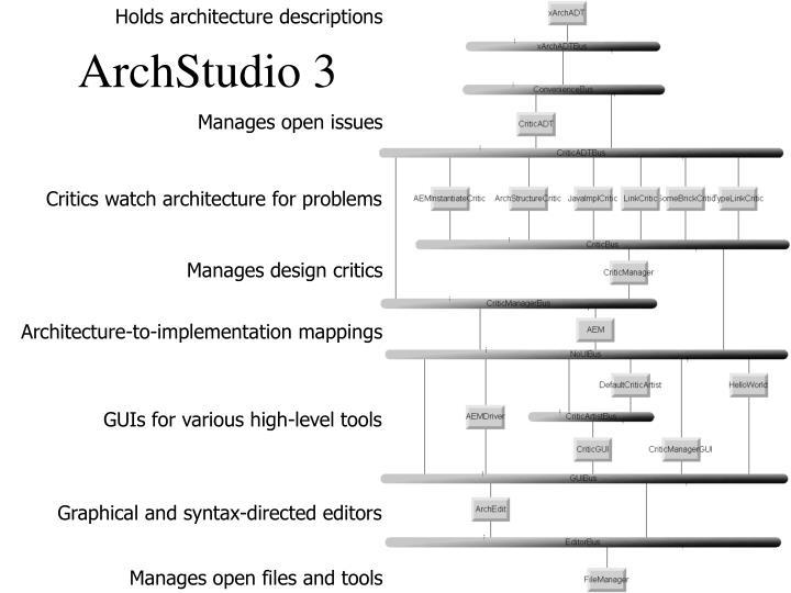 Holds architecture descriptions