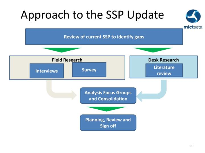 Approach to the SSP Update