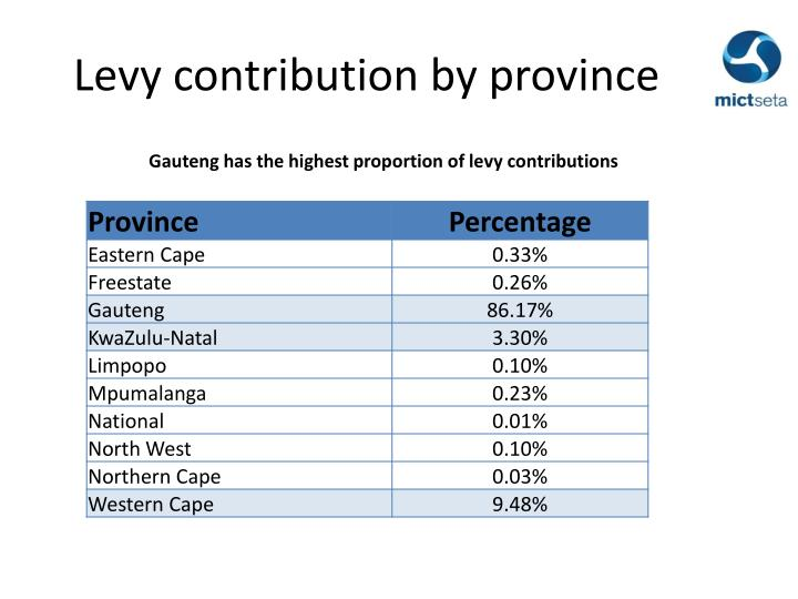 Levy contribution by province
