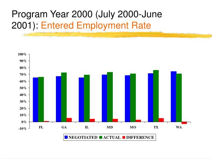 Program Year 2000 (July 2000-June 2001):