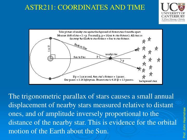The trigonometric parallax of stars causes a small annual