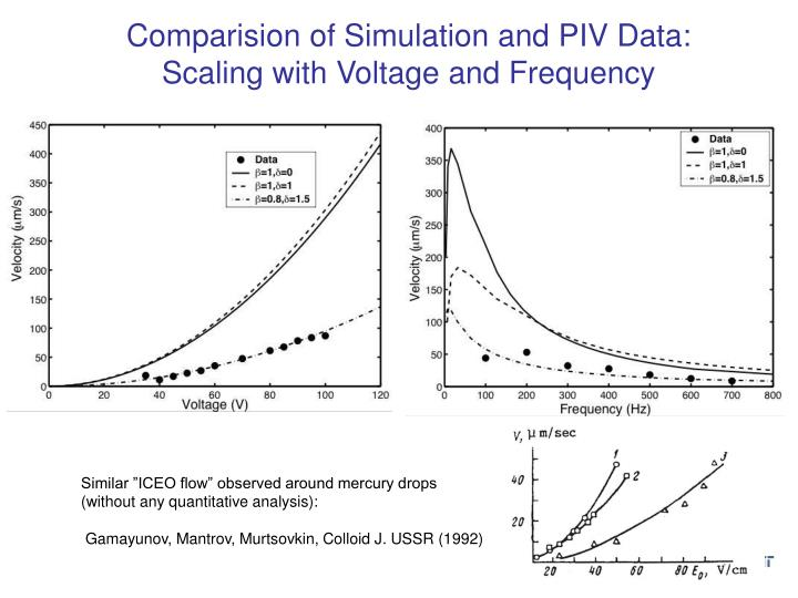 Comparision of Simulation and PIV Data: