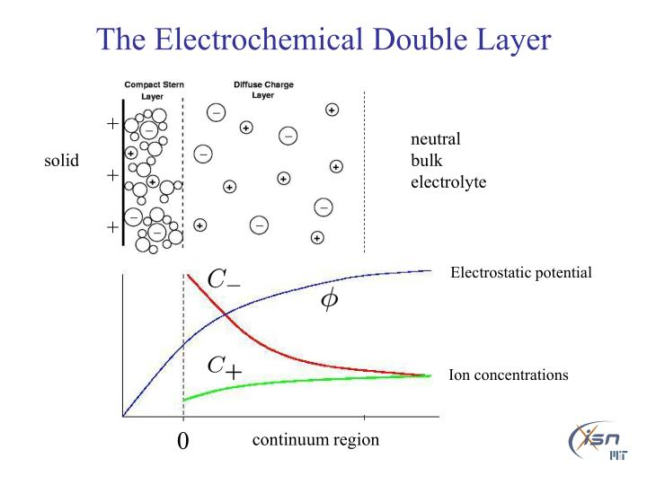 The electrochemical double layer