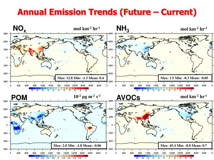 Annual Emission Trends (Future – Current)