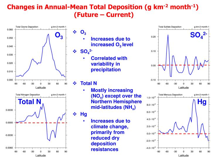 Changes in Annual-Mean Total Deposition (g km