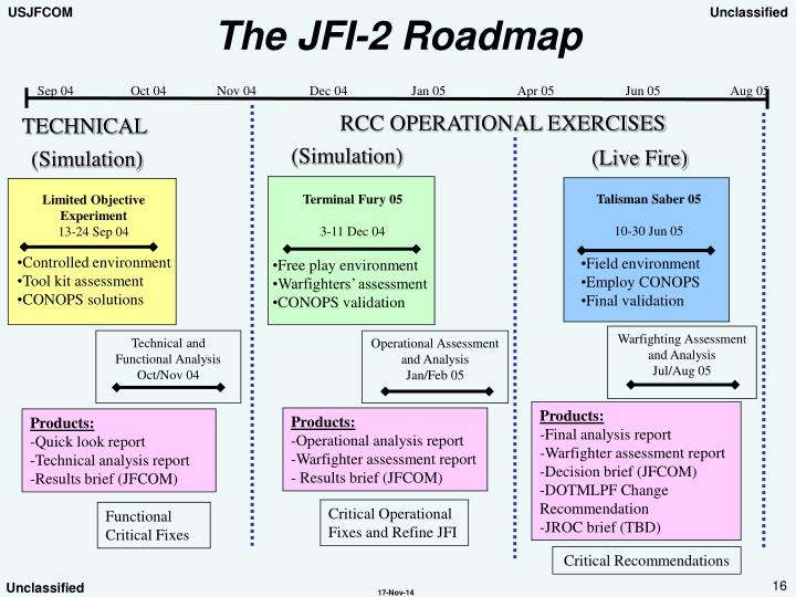 The JFI-2 Roadmap