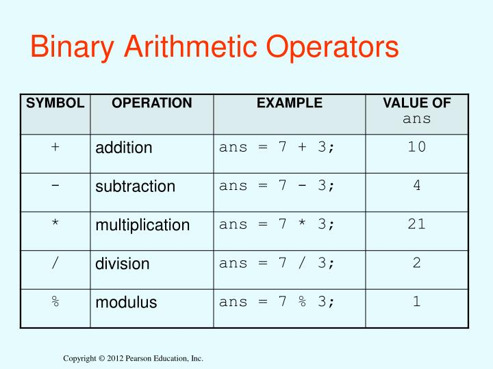 Binary Arithmetic Operators
