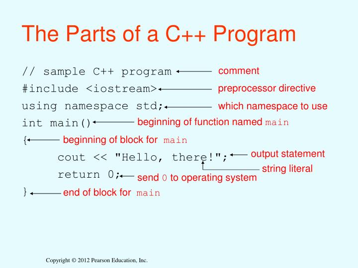 The parts of a c program