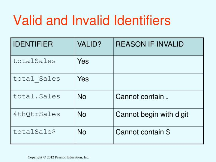 Valid and Invalid Identifiers