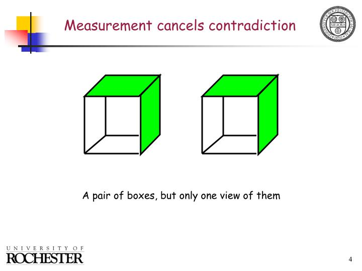 Measurement cancels contradiction