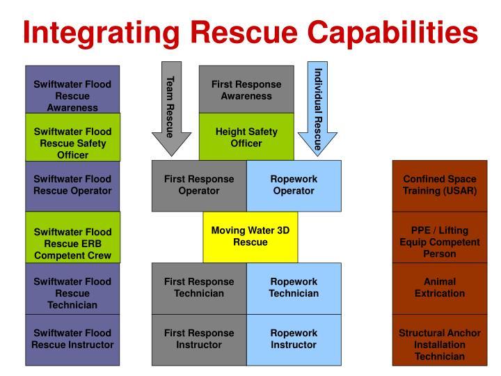 Integrating Rescue Capabilities