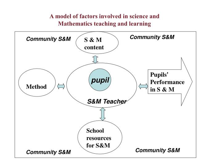 A model of factors involved in science and