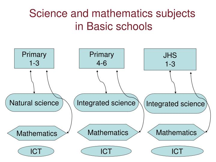 Science and mathematics subjects