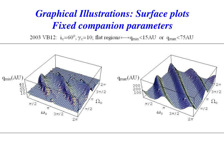 Graphical Illustrations: Surface plots
