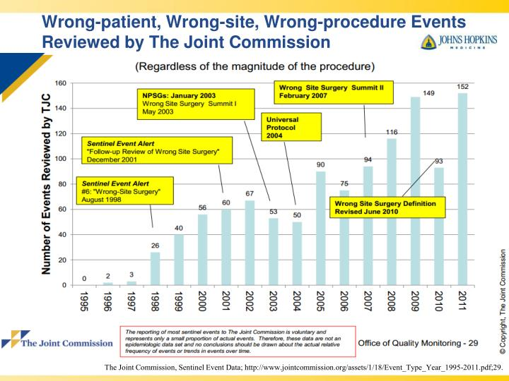 Wrong-patient, Wrong-site, Wrong-procedure Events Reviewed by The Joint Commission