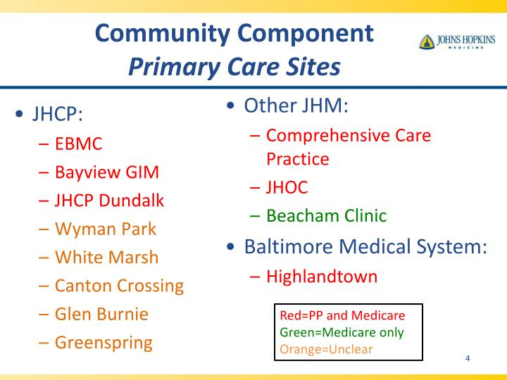 Community Component