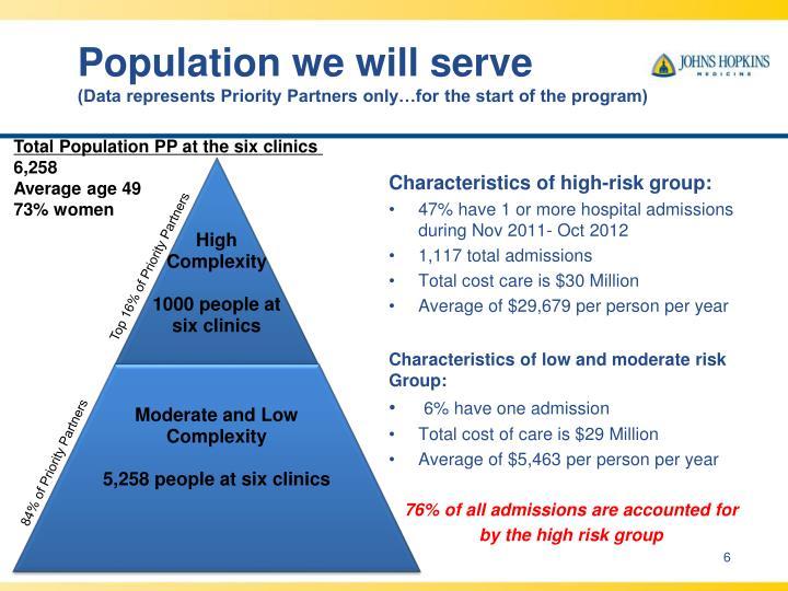 Population we will serve