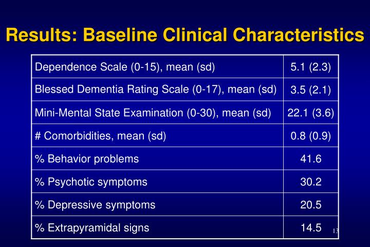 Results: Baseline Clinical Characteristics