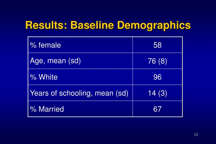 Results: Baseline Demographics