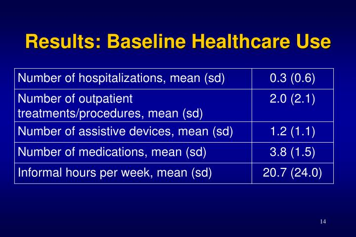 Results: Baseline Healthcare Use