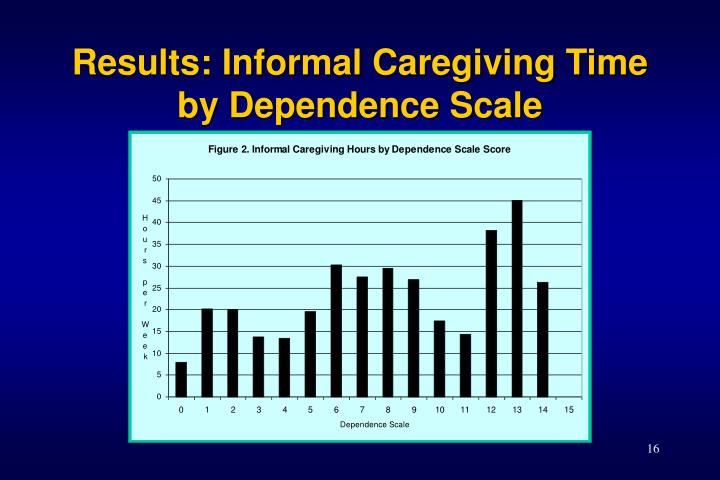 Results: Informal Caregiving Time by Dependence Scale