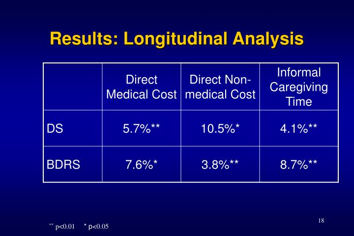 Results: Longitudinal Analysis