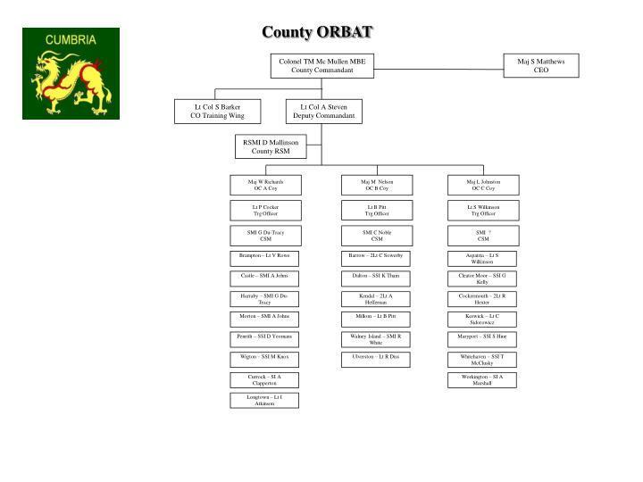 County ORBAT