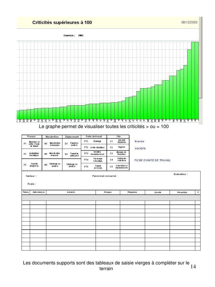 Le graphe permet de visualiser toutes les criticités > ou = 100