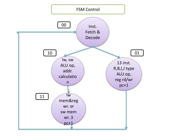 FSM Control