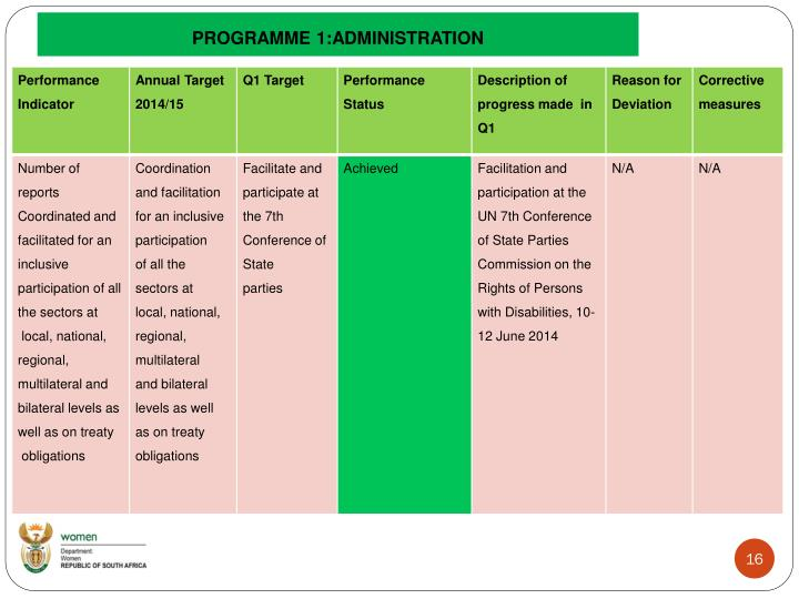 PROGRAMME 1:ADMINISTRATION