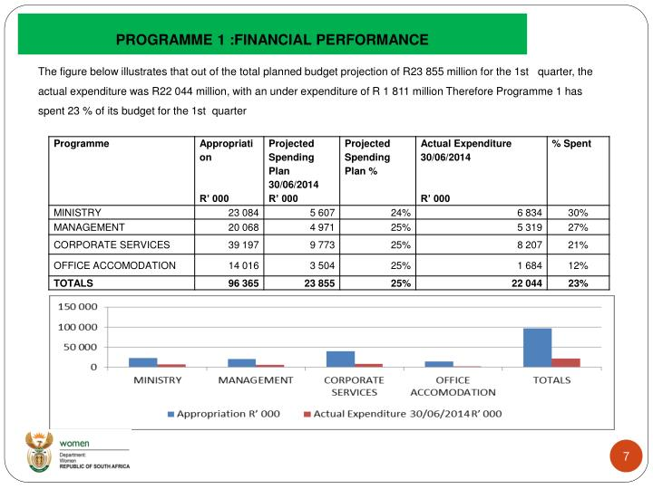 PROGRAMME 1 :FINANCIAL PERFORMANCE