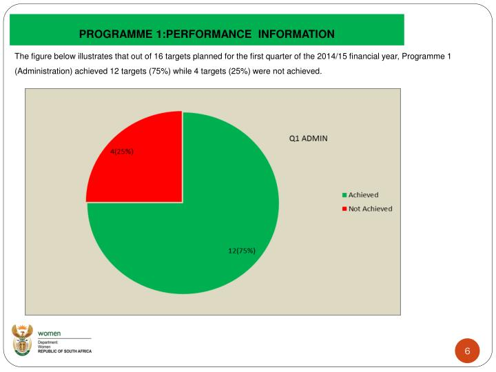 PROGRAMME 1:PERFORMANCE  INFORMATION