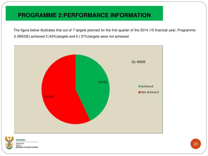 PROGRAMME 2:PERFORMANCE INFORMATION