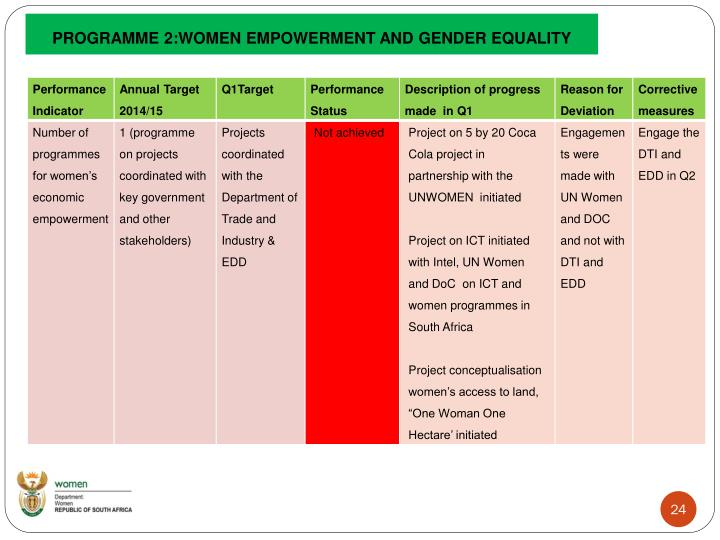 PROGRAMME 2:WOMEN EMPOWERMENT AND GENDER EQUALITY