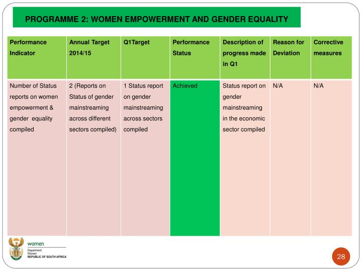 PROGRAMME 2: WOMEN EMPOWERMENT AND GENDER EQUALITY